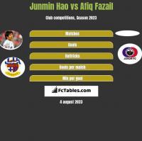 Junmin Hao vs Afiq Fazail h2h player stats