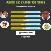 Junmin Hao vs Anderson Talisca h2h player stats