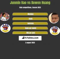 Junmin Hao vs Bowen Huang h2h player stats