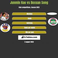 Junmin Hao vs Boxuan Song h2h player stats