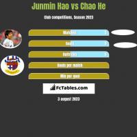 Junmin Hao vs Chao He h2h player stats