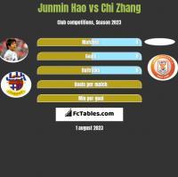 Junmin Hao vs Chi Zhang h2h player stats