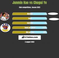 Junmin Hao vs Chugui Ye h2h player stats