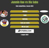 Junmin Hao vs Dia Saba h2h player stats