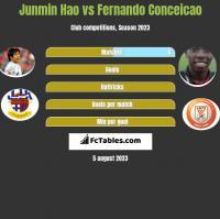 Junmin Hao vs Fernando Conceicao h2h player stats