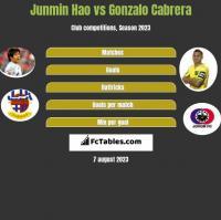Junmin Hao vs Gonzalo Cabrera h2h player stats