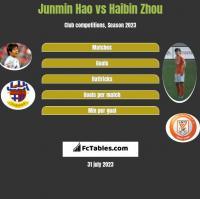 Junmin Hao vs Haibin Zhou h2h player stats