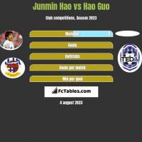 Junmin Hao vs Hao Guo h2h player stats