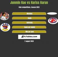 Junmin Hao vs Hariss Harun h2h player stats
