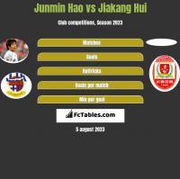 Junmin Hao vs Jiakang Hui h2h player stats