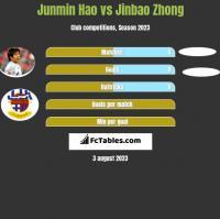 Junmin Hao vs Jinbao Zhong h2h player stats