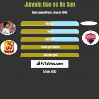 Junmin Hao vs Ke Sun h2h player stats