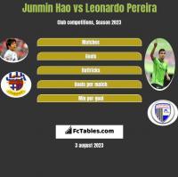 Junmin Hao vs Leonardo Pereira h2h player stats