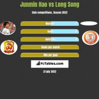 Junmin Hao vs Long Song h2h player stats
