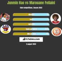Junmin Hao vs Marouane Fellaini h2h player stats