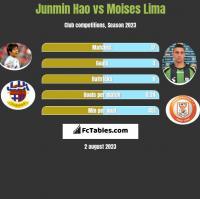 Junmin Hao vs Moises Lima h2h player stats