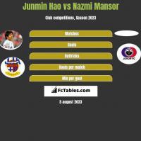 Junmin Hao vs Nazmi Mansor h2h player stats