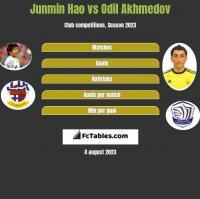 Junmin Hao vs Odil Akhmedov h2h player stats