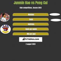 Junmin Hao vs Peng Cui h2h player stats
