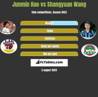 Junmin Hao vs Shangyuan Wang h2h player stats