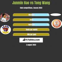 Junmin Hao vs Tong Wang h2h player stats