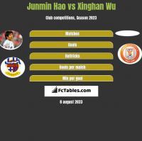 Junmin Hao vs Xinghan Wu h2h player stats