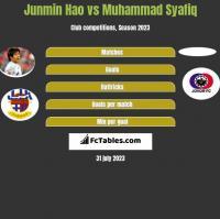 Junmin Hao vs Muhammad Syafiq h2h player stats