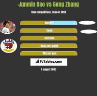 Junmin Hao vs Gong Zhang h2h player stats