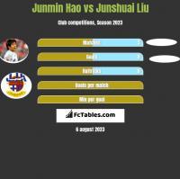 Junmin Hao vs Junshuai Liu h2h player stats