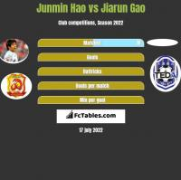 Junmin Hao vs Jiarun Gao h2h player stats