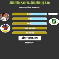 Junmin Hao vs Junsheng Yao h2h player stats