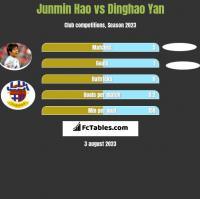 Junmin Hao vs Dinghao Yan h2h player stats