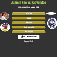 Junmin Hao vs Haoyu Mao h2h player stats