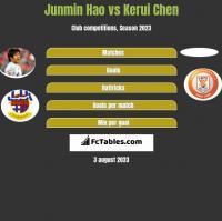 Junmin Hao vs Kerui Chen h2h player stats
