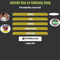 Junmin Hao vs Haiwang Song h2h player stats
