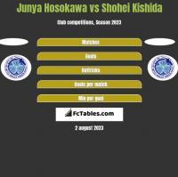 Junya Hosokawa vs Shohei Kishida h2h player stats