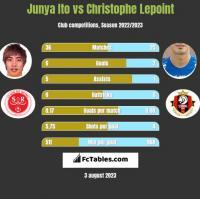 Junya Ito vs Christophe Lepoint h2h player stats