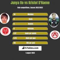 Junya Ito vs Kristof D'Haene h2h player stats