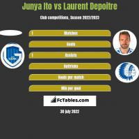 Junya Ito vs Laurent Depoitre h2h player stats