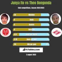 Junya Ito vs Theo Bongonda h2h player stats