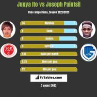 Junya Ito vs Joseph Paintsil h2h player stats