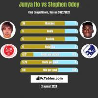 Junya Ito vs Stephen Odey h2h player stats