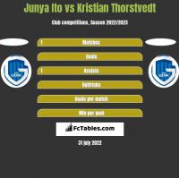 Junya Ito vs Kristian Thorstvedt h2h player stats