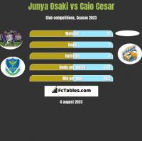 Junya Osaki vs Caio Cesar h2h player stats