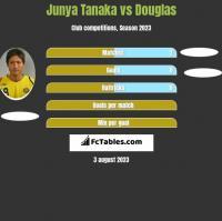 Junya Tanaka vs Douglas h2h player stats