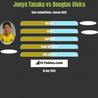 Junya Tanaka vs Douglas Vieira h2h player stats