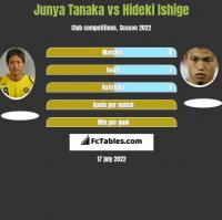 Junya Tanaka vs Hideki Ishige h2h player stats