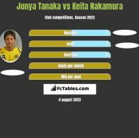 Junya Tanaka vs Keita Nakamura h2h player stats