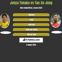 Junya Tanaka vs Tae-Se Jong h2h player stats