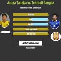 Junya Tanaka vs Teerasil Dangda h2h player stats